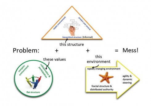 The problems that can arise within these group structures ...
