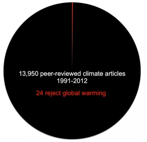 pie-chart-climate.png.492x0_q85_crop-smart
