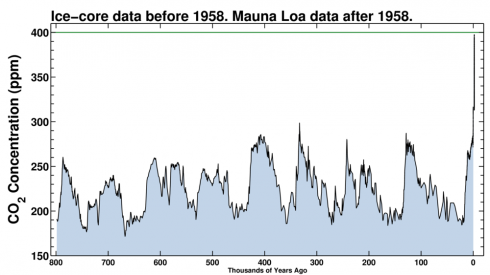 Carbon dioxide concentrations for the last 800,000 years (http://keelingcurve.ucsd.edu/)