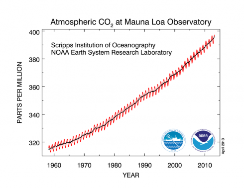 The rise in atmospheric CO2 concentrations during my lifetime (http://www.esrl.noaa.gov/gmd/ccgg/trends/#mlo_data).