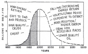 The Oil Age - a Game of Two Halves